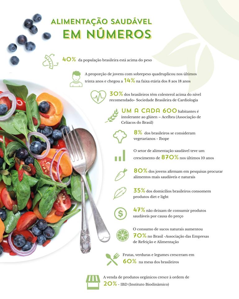 Alimentação Saudável em Números